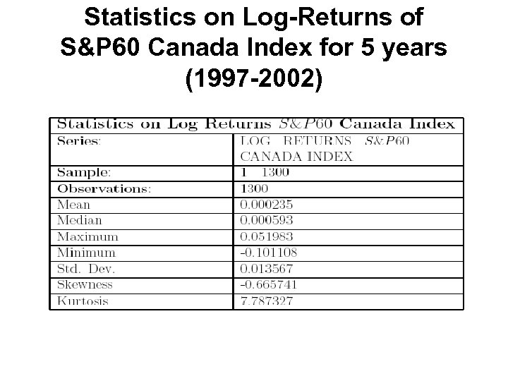 Statistics on Log-Returns of S&P 60 Canada Index for 5 years (1997 -2002)