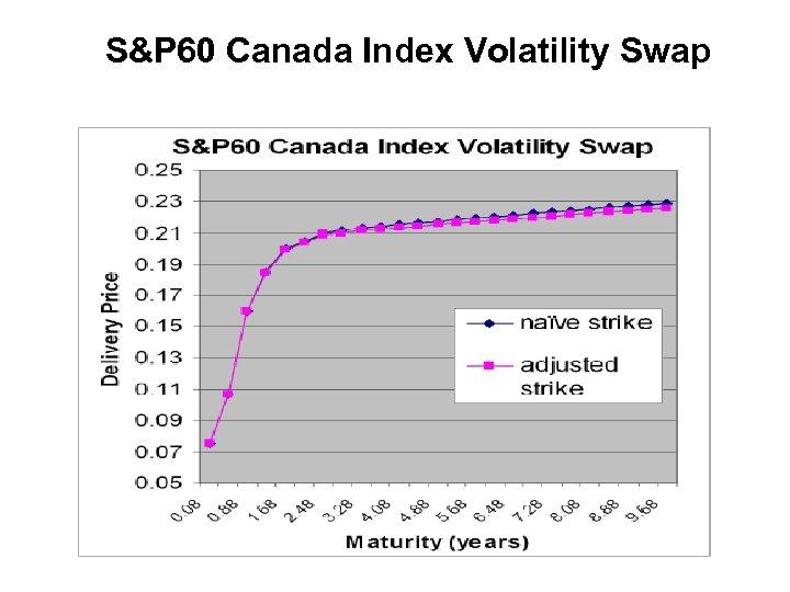 S&P 60 Canada Index Volatility Swap