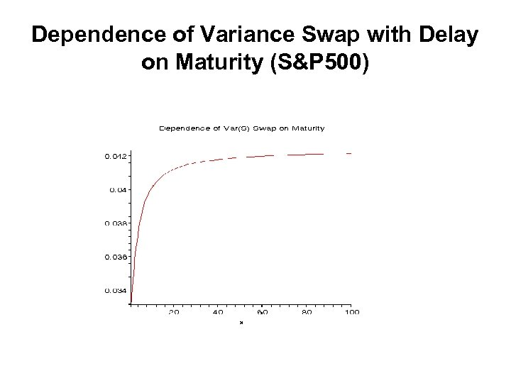 Dependence of Variance Swap with Delay on Maturity (S&P 500)