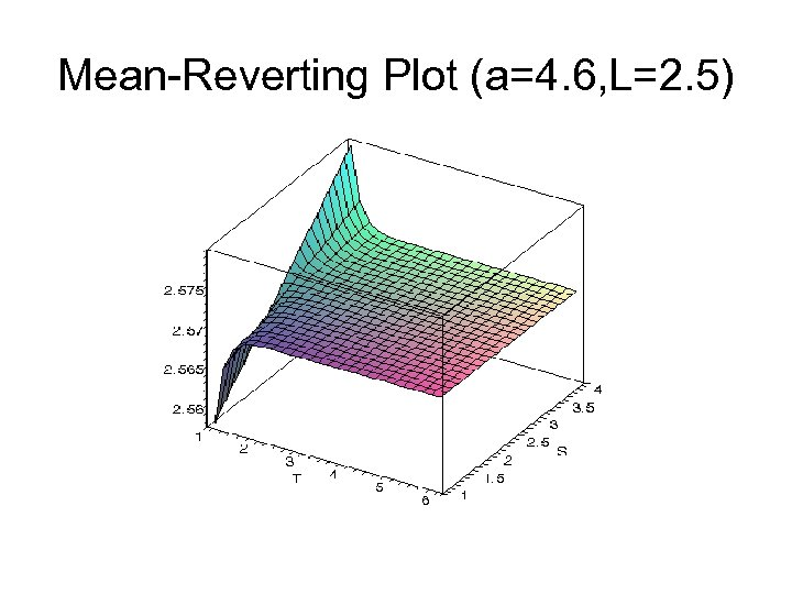 Mean-Reverting Plot (a=4. 6, L=2. 5)