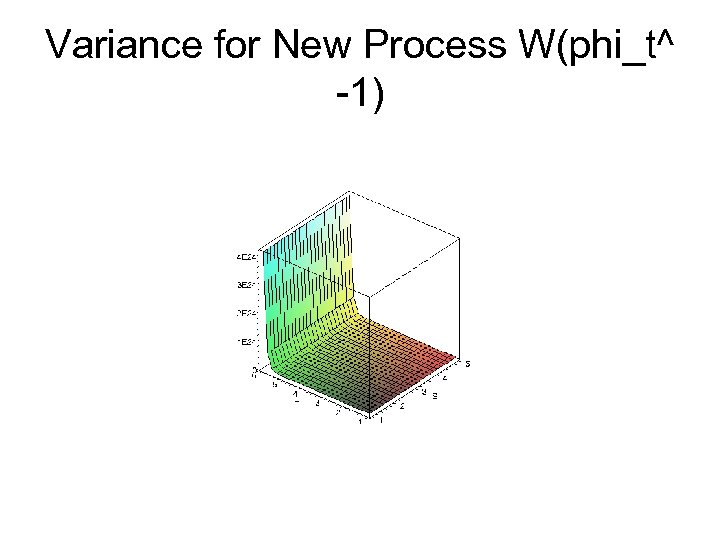 Variance for New Process W(phi_t^ -1)
