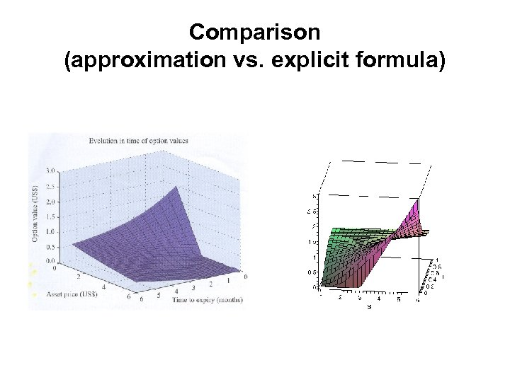 Comparison (approximation vs. explicit formula)