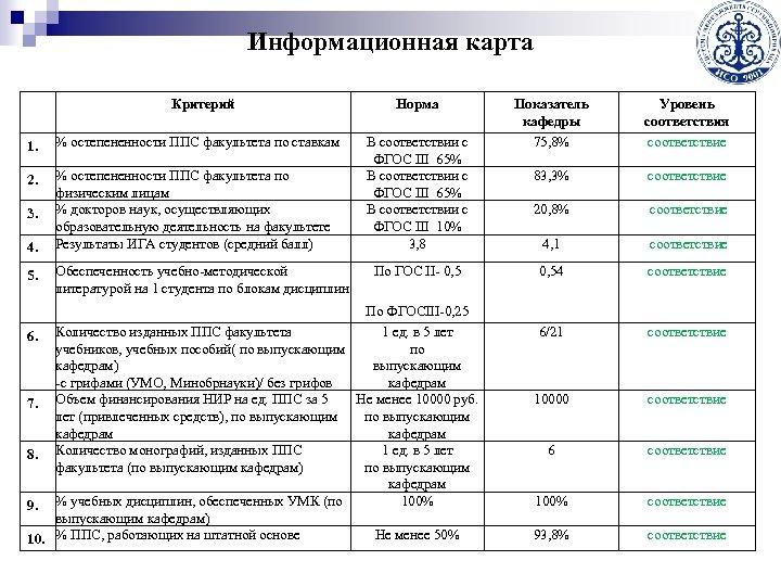 Информационная карта Критерий 1. % остепененности ППС факультета по ставкам 2. % остепененности ППС