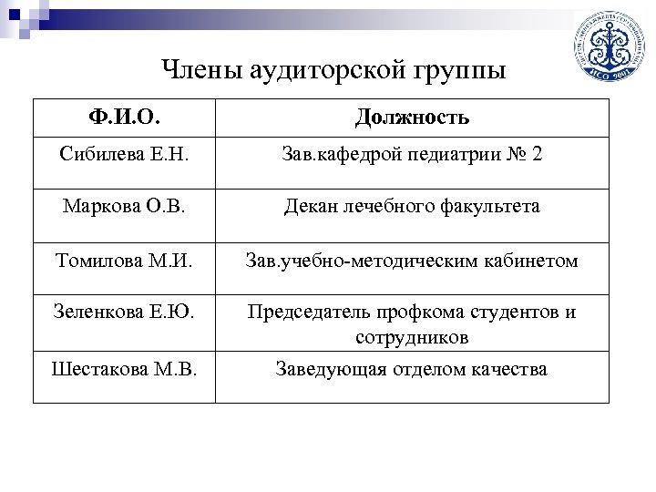 Члены аудиторской группы Ф. И. О. Должность Сибилева Е. Н. Зав. кафедрой педиатрии №