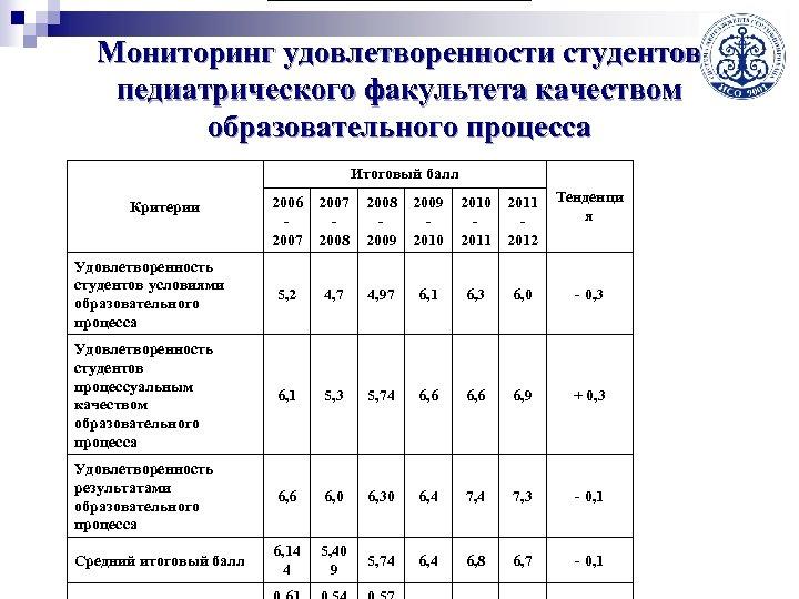 Мониторинг удовлетворенности студентов педиатрического факультета качеством образовательного процесса Итоговый балл 2006 2007 2008 2009
