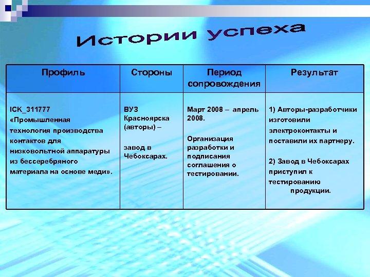 Профиль ICK_311777 «Промышленная технология производства контактов для низковольтной аппаратуры из бессеребряного материала на основе