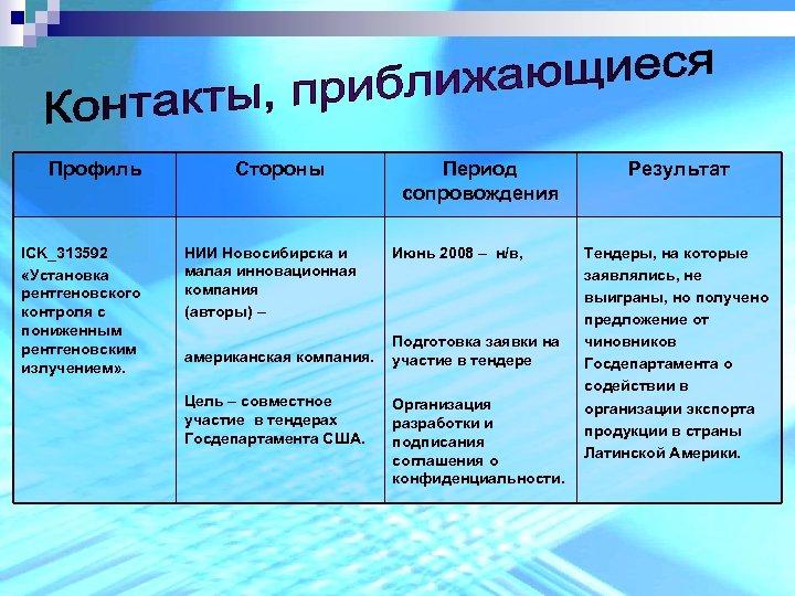 Профиль ICK_313592 «Установка рентгеновского контроля с пониженным рентгеновским излучением» . Стороны НИИ Новосибирска и