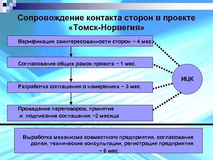 Сопровождение контакта сторон в проекте «Томск-Норвегия» Верификация заинтересованности сторон ~ 4 мес. Согласование общих