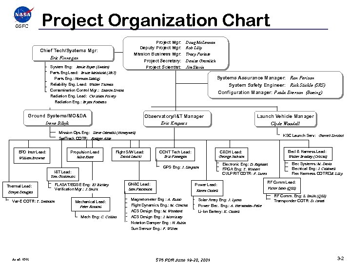 GSFCC Project Organization Chart Chief Tech/Systems Mgr: Eric Finnegan System Eng: Jamie Esper (Swales)