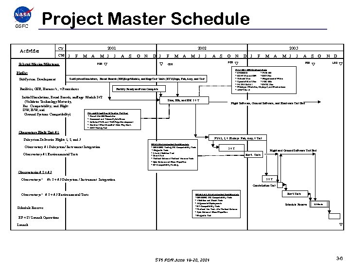 GSFCC Project Master Schedule 2001 CY Activities CM J F M A M J