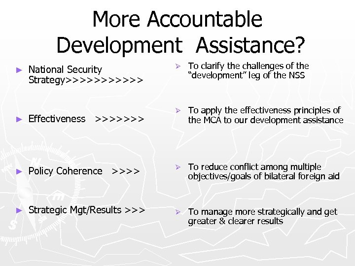 More Accountable Development Assistance? ► National Security Strategy>>>>>> Ø To clarify the challenges of