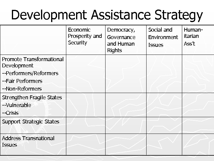 Development Assistance Strategy Economic Prosperity and Security Promote Transformational Development --Performers/Reformers --Fair Performers --Non-Reformers