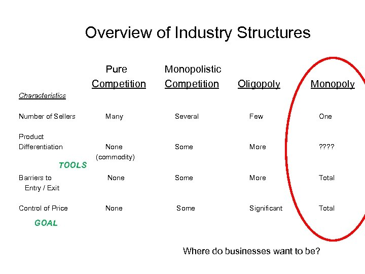 Overview of Industry Structures Pure Competition Monopolistic Competition Oligopoly Monopoly Characteristics Number of Sellers