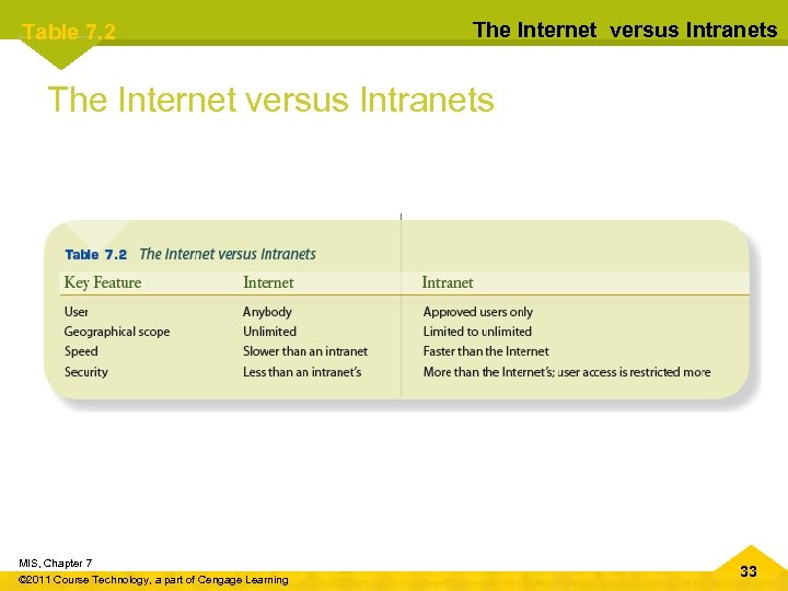 Table 7. 2 The Internet versus Intranets MIS, Chapter 7 © 2011 Course Technology,