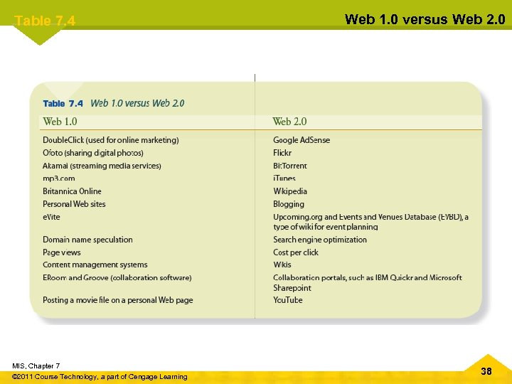 Table 7. 4 MIS, Chapter 7 © 2011 Course Technology, a part of Cengage