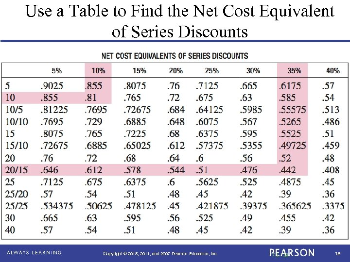 Use a Table to Find the Net Cost Equivalent of Series Discounts Use a