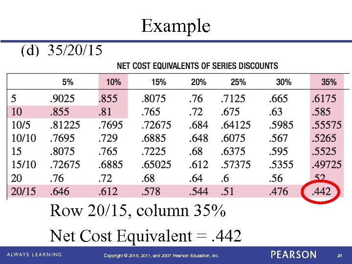 Example (d) 35/20/15 Row 20/15, column 35% Net Cost Equivalent =. 442 Copyright ©