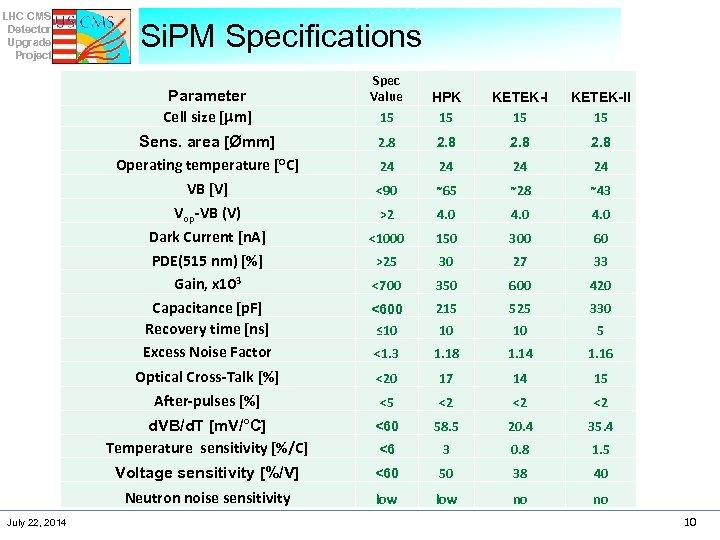 LHC CMS Detector Upgrade Project Si. PM Specifications Spec Value 15 HPK 15 KETEK-II