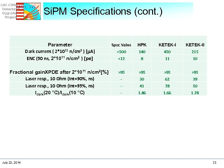 LHC CMS Detector Upgrade Project Si. PM Specifications (cont. ) Parameter Dark current (