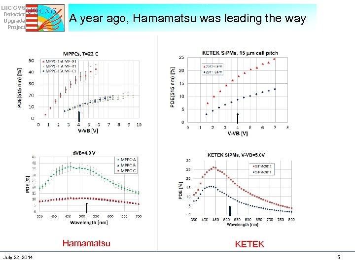 LHC CMS Detector Upgrade Project A year ago, Hamamatsu was leading the way Hamamatsu