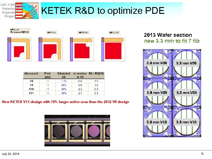 LHC CMS Detector Upgrade Project KETEK R&D to optimize PDE 2013 Wafer section new