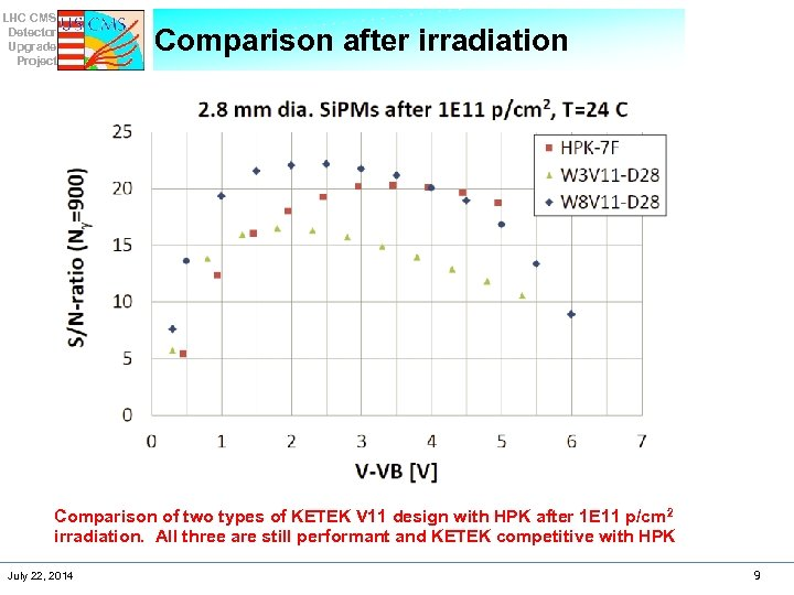 LHC CMS Detector Upgrade Project Comparison after irradiation Comparison of two types of KETEK