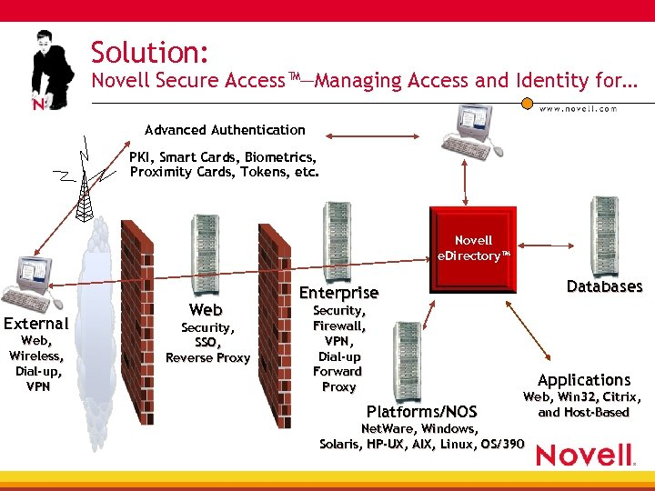 Solution: Novell Secure Access™—Managing Access and Identity for… Advanced Authentication PKI, Smart Cards, Biometrics,