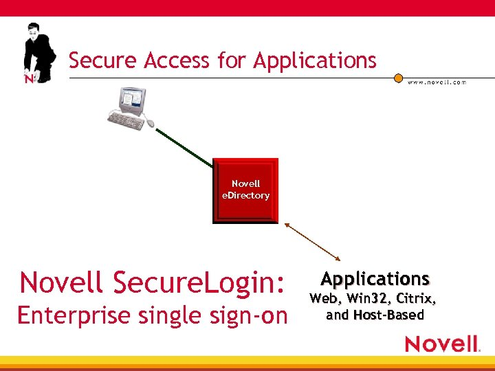 Secure Access for Applications Novell e. Directory Novell Secure. Login: Enterprise single sign-on Applications