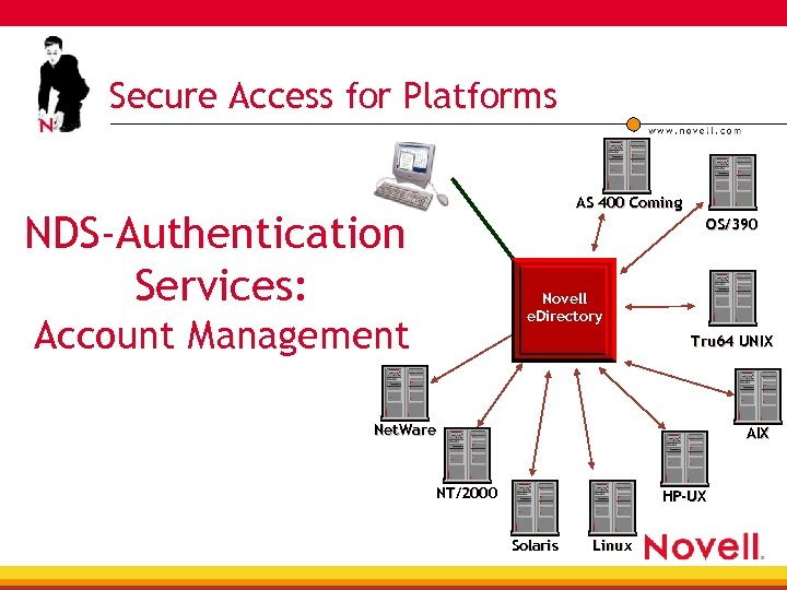 Secure Access for Platforms AS 400 Coming NDS-Authentication Services: OS/390 Novell e. Directory Account