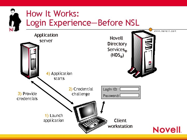 How It Works: Login Experience—Before NSL Application server Novell Directory Services® (NDS®) 4) Application