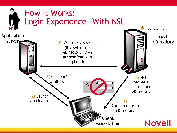 How It Works: Login Experience—With NSL Application server Novell e. Directory 5) NSL receives