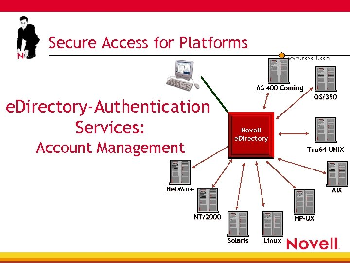 Secure Access for Platforms AS 400 Coming e. Directory-Authentication Services: Account Management OS/390 Novell