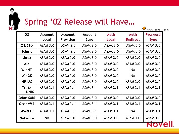 Spring ' 02 Release will Have… OS Account Local Account Provision Account Sync Auth