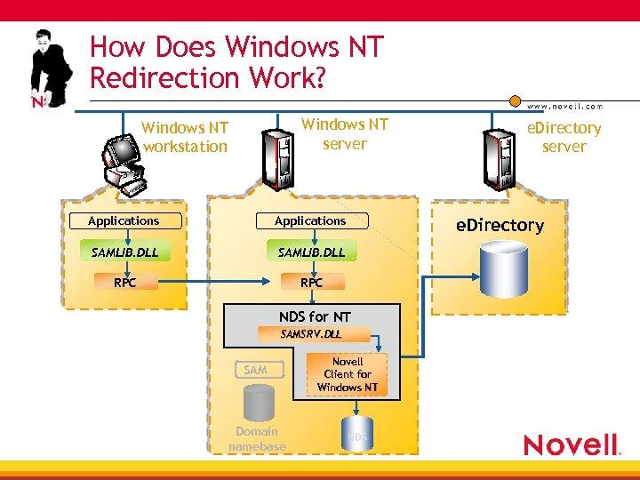 How Does Windows NT Redirection Work? Windows NT server Windows NT workstation Applications SAMLIB.