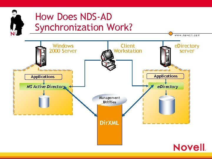 How Does NDS-AD Synchronization Work? Windows 2000 Server Client Workstation e. Directory server Applications