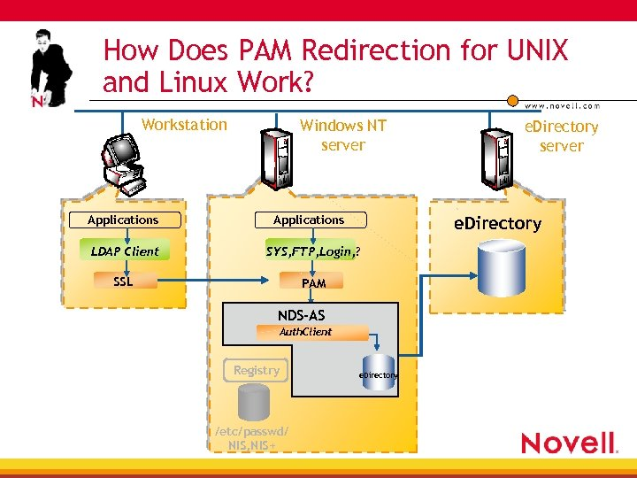 How Does PAM Redirection for UNIX and Linux Work? Workstation Applications Windows NT server