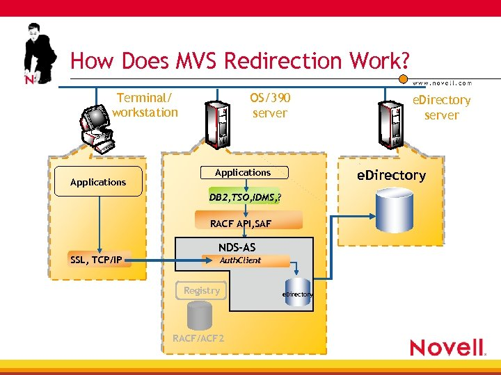 How Does MVS Redirection Work? Terminal/ workstation Applications OS/390 server e. Directory Applications DB