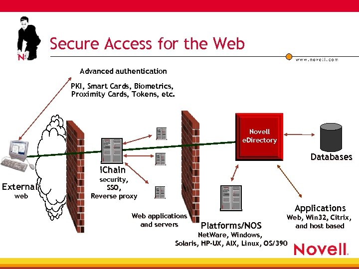 Secure Access for the Web Advanced authentication PKI, Smart Cards, Biometrics, Proximity Cards, Tokens,