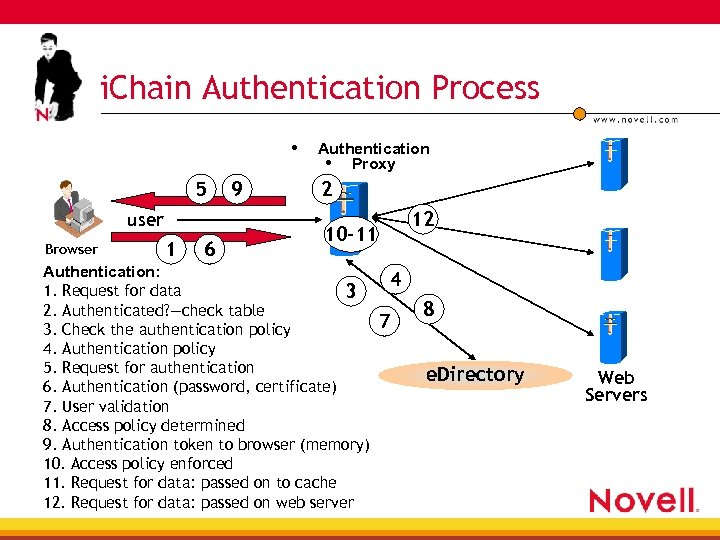 i. Chain Authentication Process • 5 user Browser 1 6 9 Authentication • Proxy