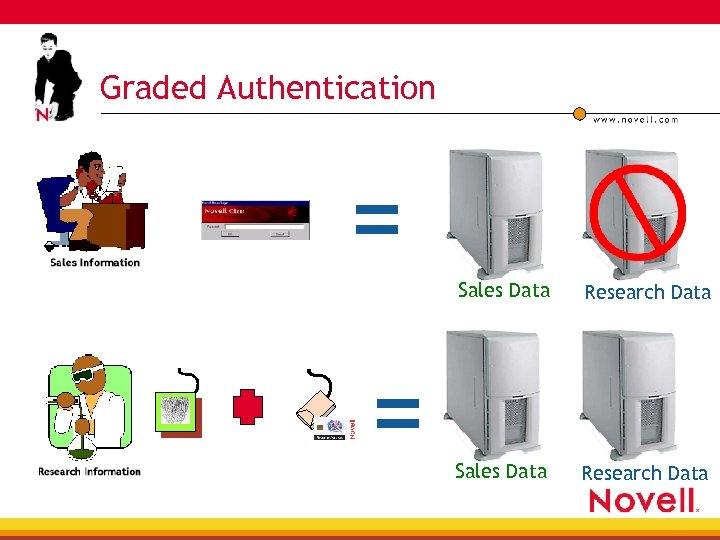 Graded Authentication = Sales Data = Research Data Sales Data Research Data