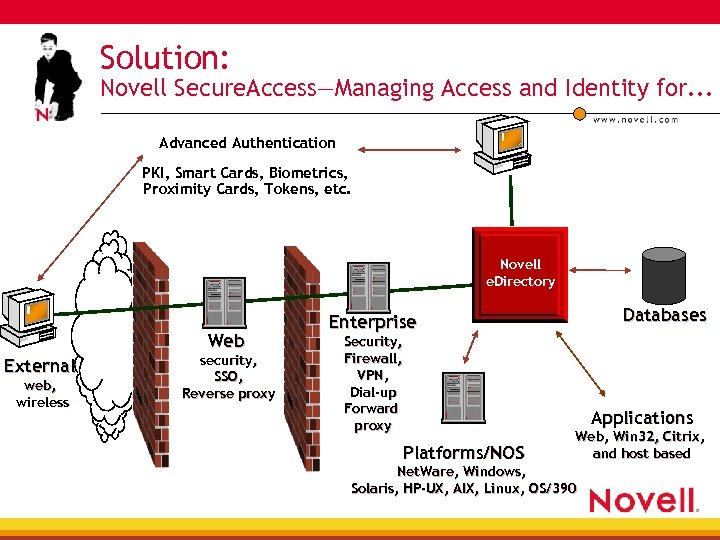 Solution: Novell Secure. Access—Managing Access and Identity for. . . Advanced Authentication PKI, Smart