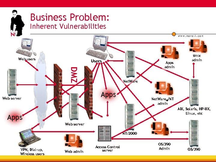 Business Problem: Inherent Vulnerabilities Web users Users DMZ Apps admin Net. Ware Apps Web