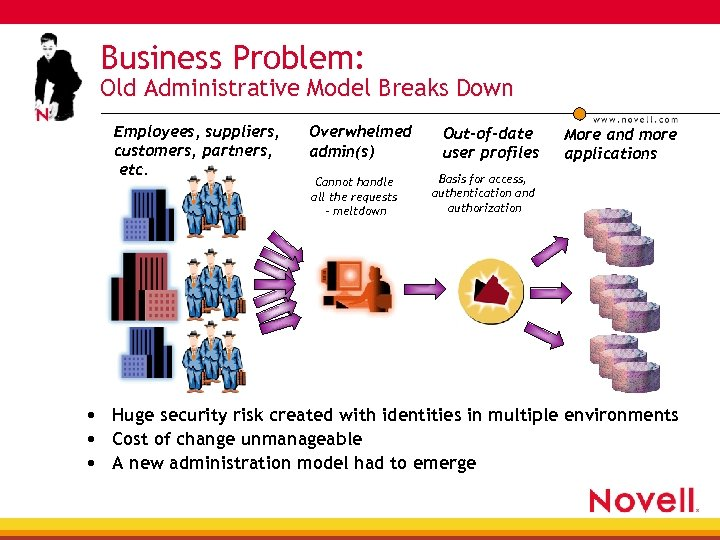 Business Problem: Old Administrative Model Breaks Down Employees, suppliers, customers, partners, etc. Overwhelmed admin(s)