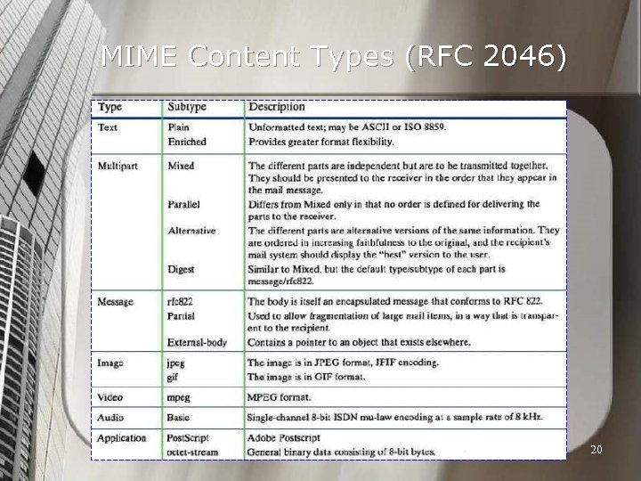 MIME Content Types (RFC 2046) 20