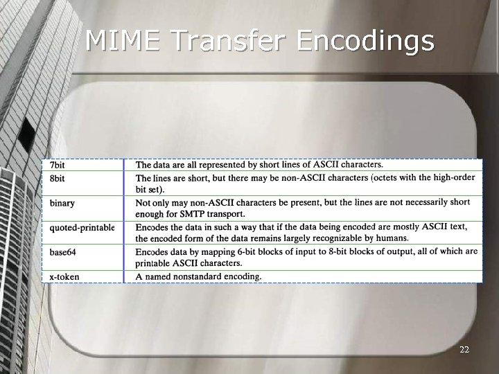 MIME Transfer Encodings 22