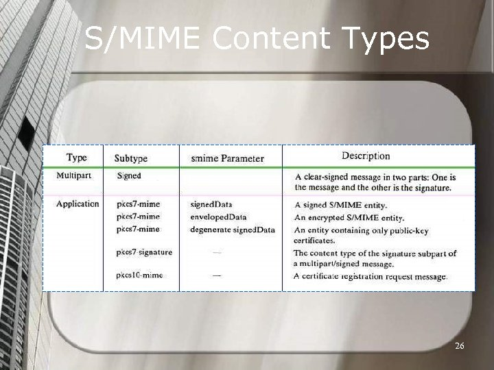 S/MIME Content Types 26