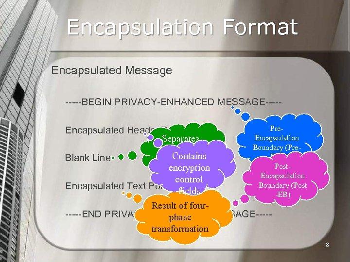 Encapsulation Format Encapsulated Message -----BEGIN PRIVACY-ENHANCED MESSAGE----Encapsulated Header Portion Separates Header & Contains Blank
