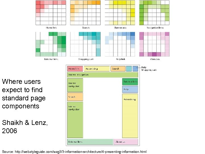 Where users expect to find standard page components Shaikh & Lenz, 2006 Source: http: