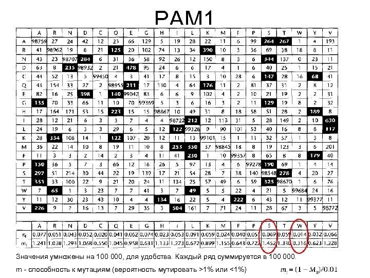 PAM 1 Значения умножены на 100 000, для удобства. Каждый ряд суммируется в 100