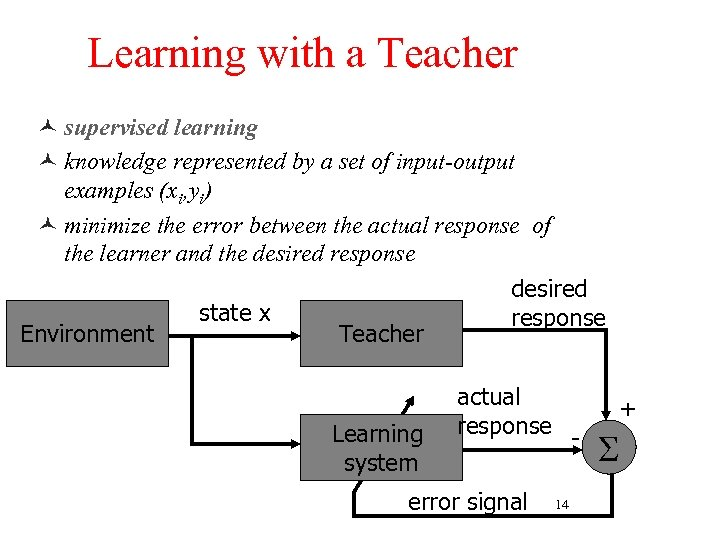 Learning with a Teacher © supervised learning © knowledge represented by a set of